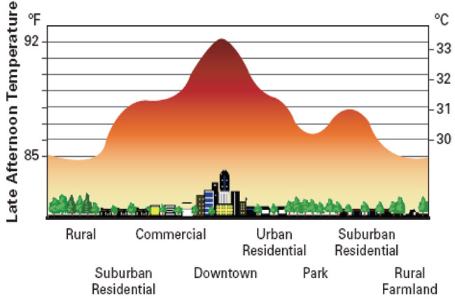 Changes in land cover can affect surface and air temperatures (image ...